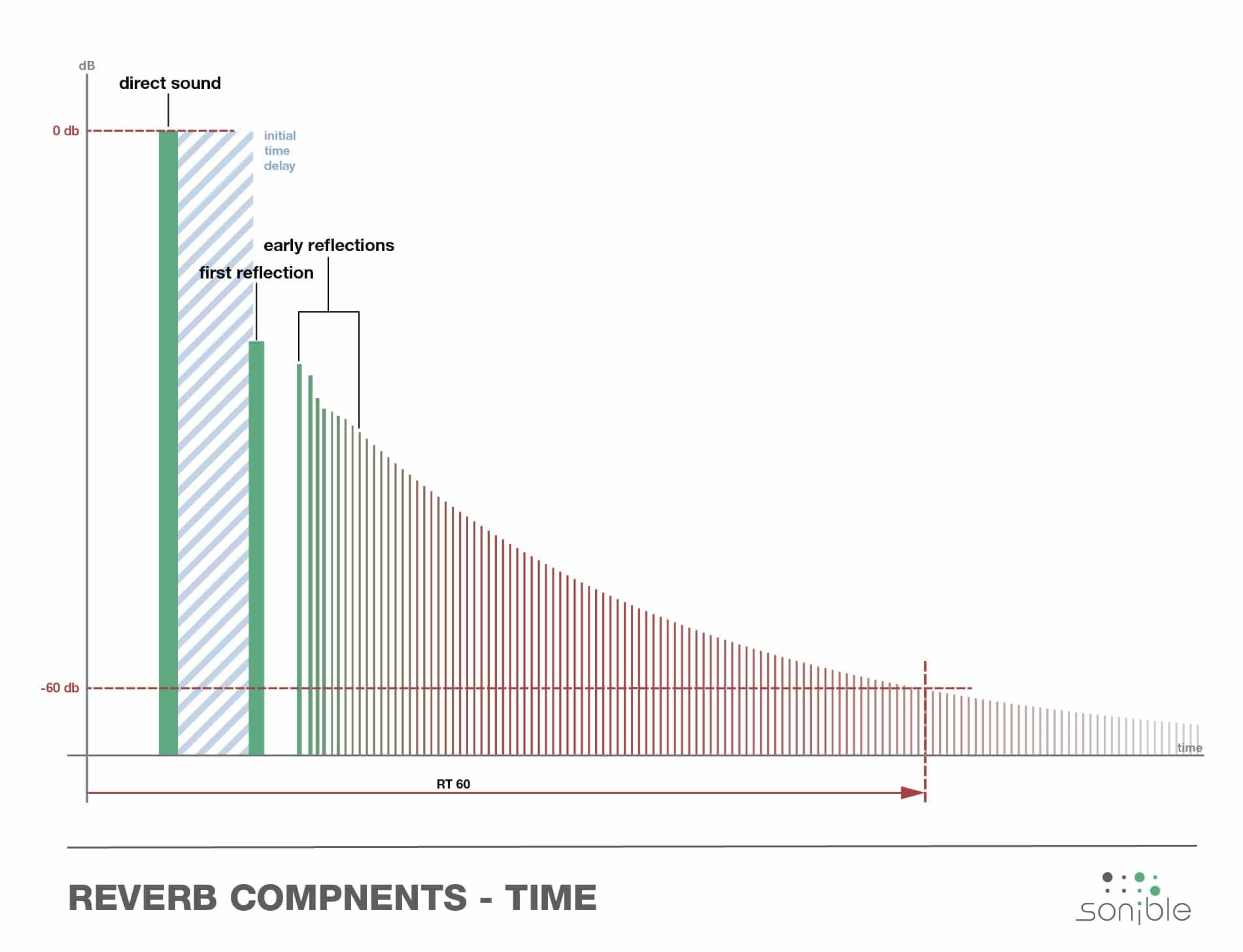 reverb components in time / Nachhall auf Zeitachse