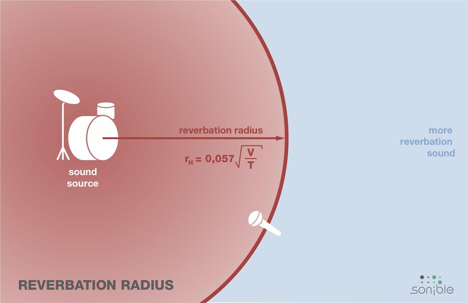 reverberation radius recording – Nachhall aufnehmen
