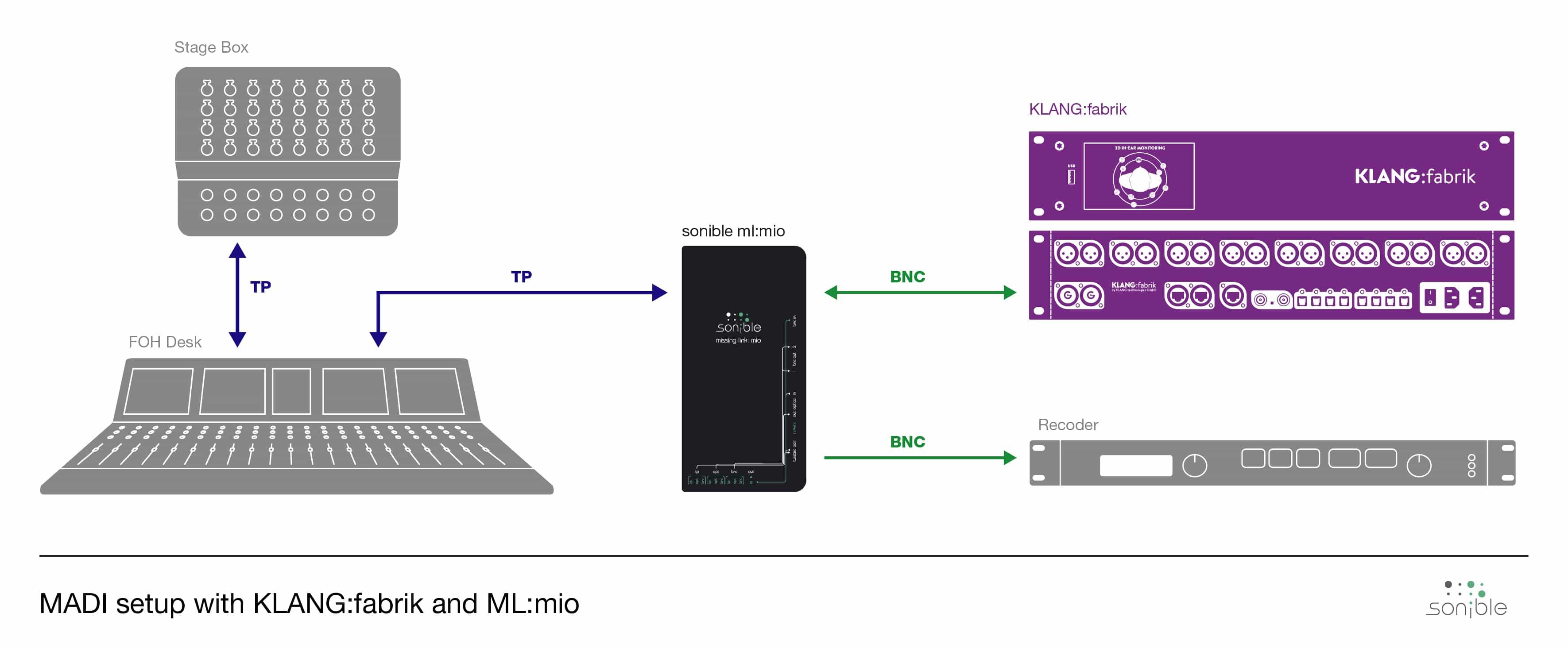 BNC MADI Connections ml:mio and KLANG:fabrik
