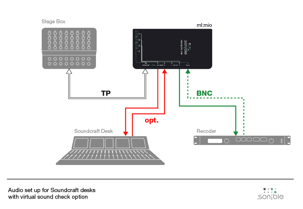 Audio setup for Soundcraft desks with virtual check option