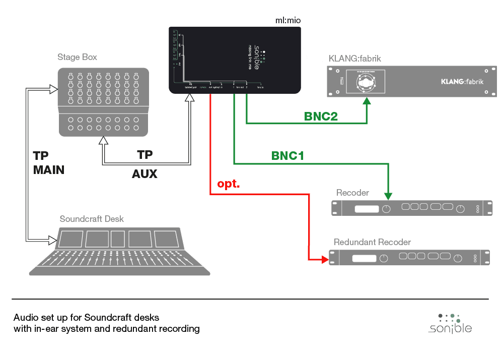 Audio setup for Soundcraft desks with in-ear system and redundant recording