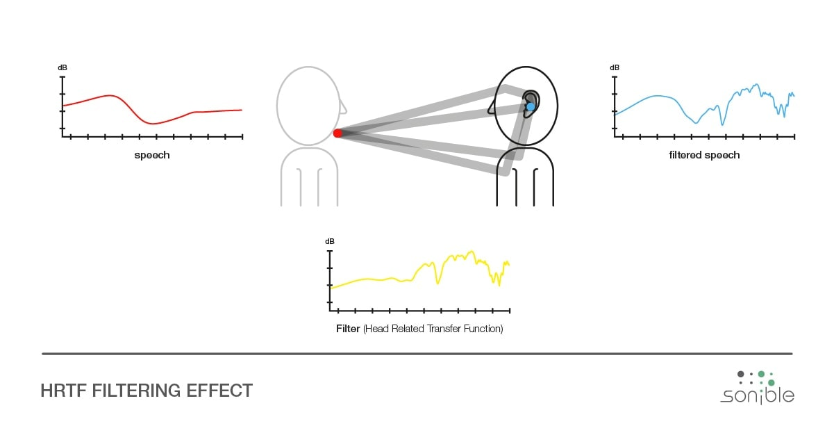 How speech is filtered by Head Related Transfer Functions (HRTF)