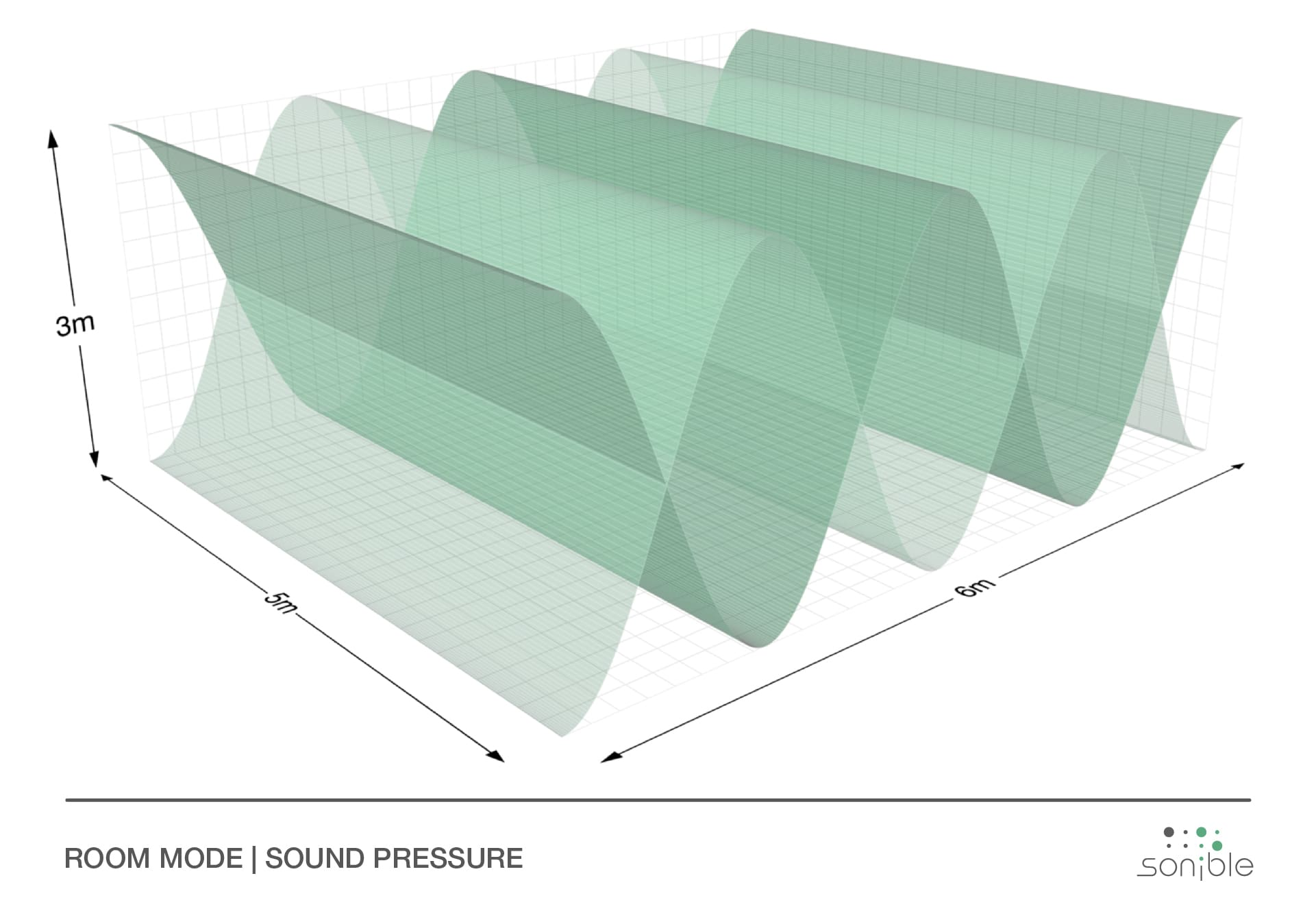 sound pressure inside ideal room