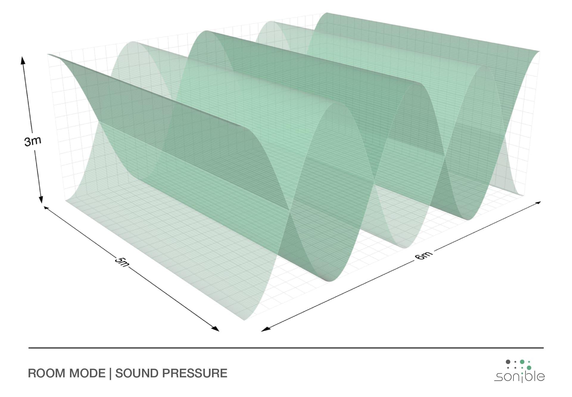 sound pressure inside ideal room