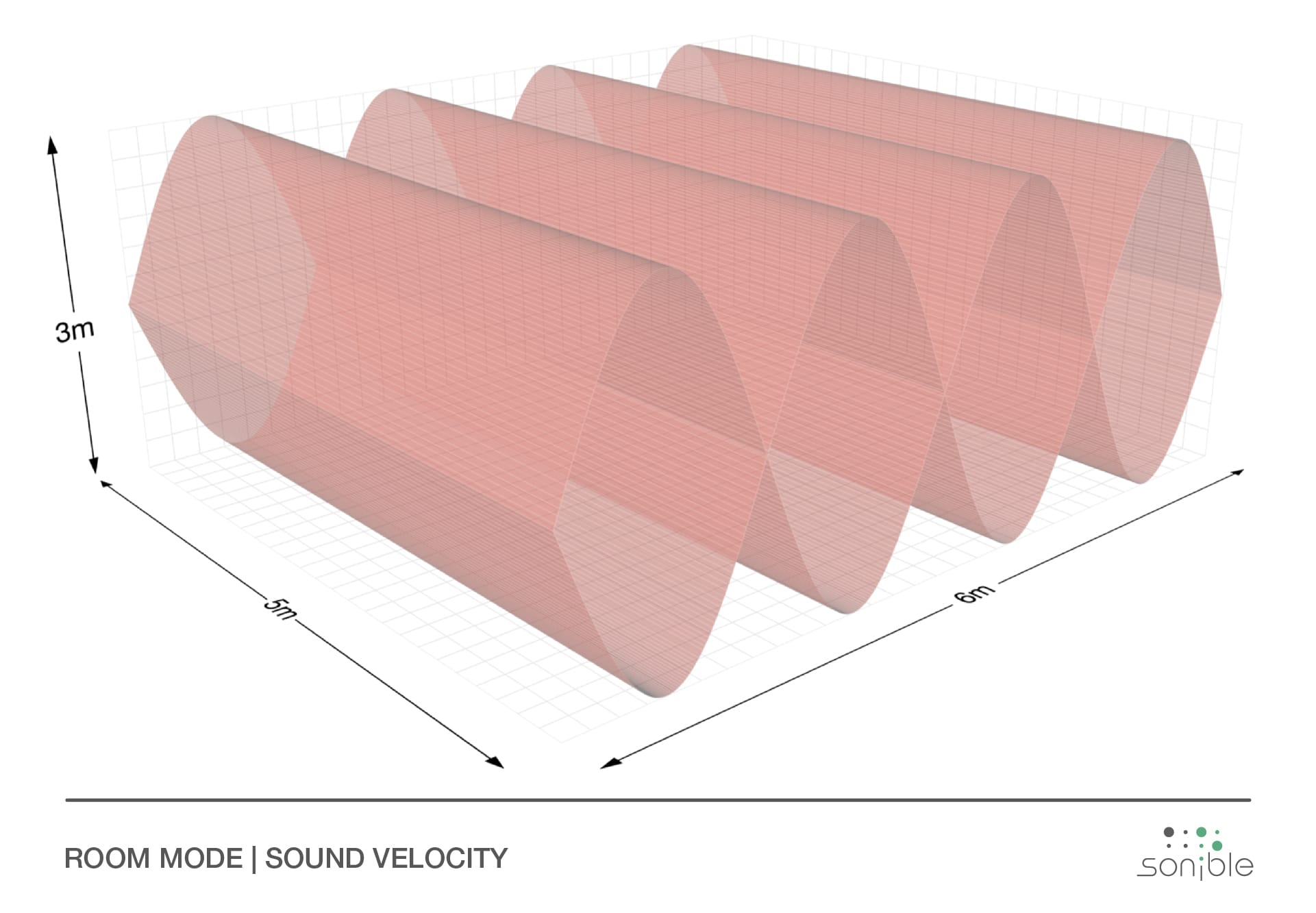sound velocity inside ideal room