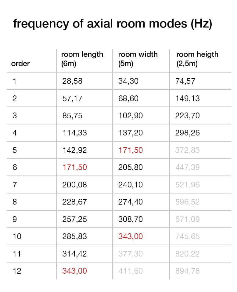 room modes calculation