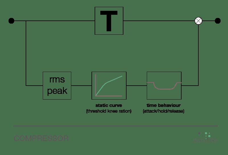 signal flow chart compressor