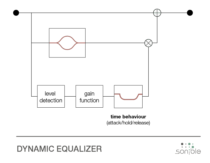 dynamic equalizer diagram