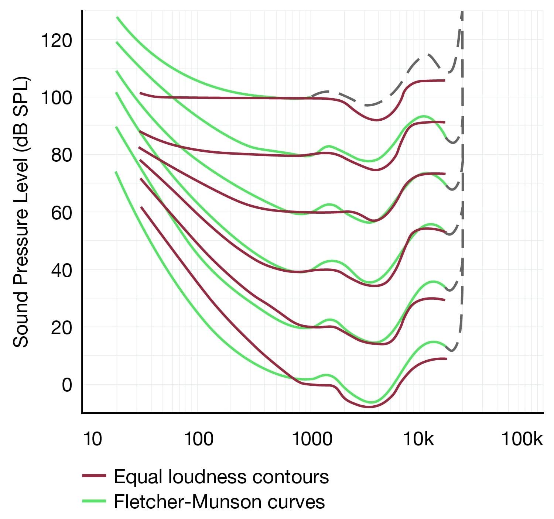 equal loudness contour sound forge